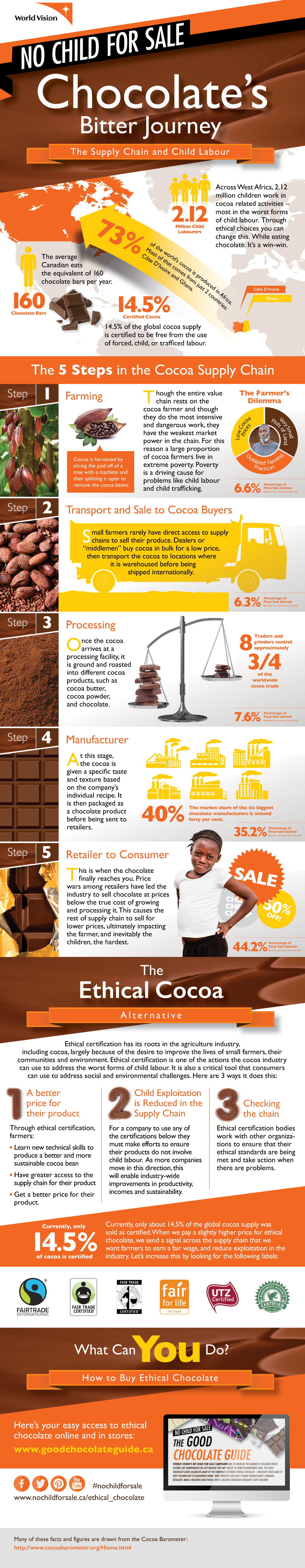 cocoa_a bitter journey_infographic_feb_09